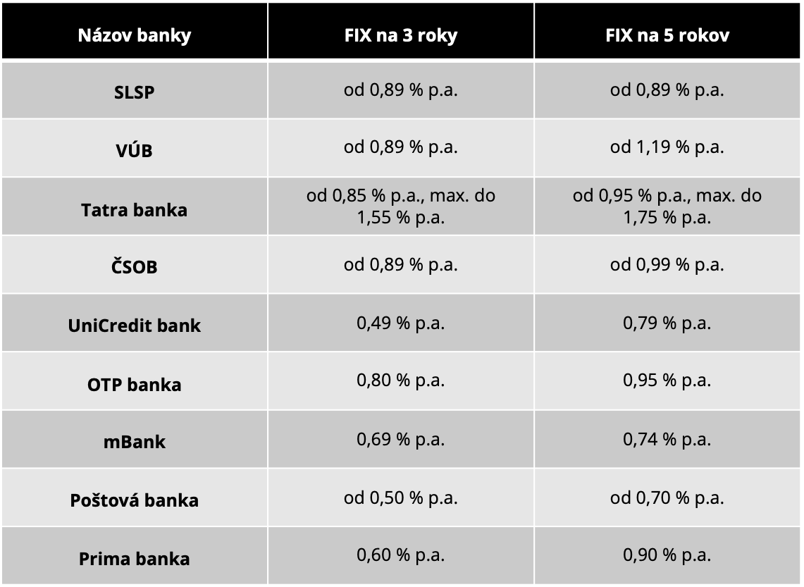 Tabuľka č. 1: Prehľad úrokových sadzieb pri 3- a 5-ročnej fixácii*