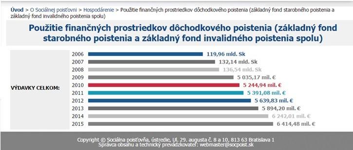 prosight_dlh a rozpocet_graf3
